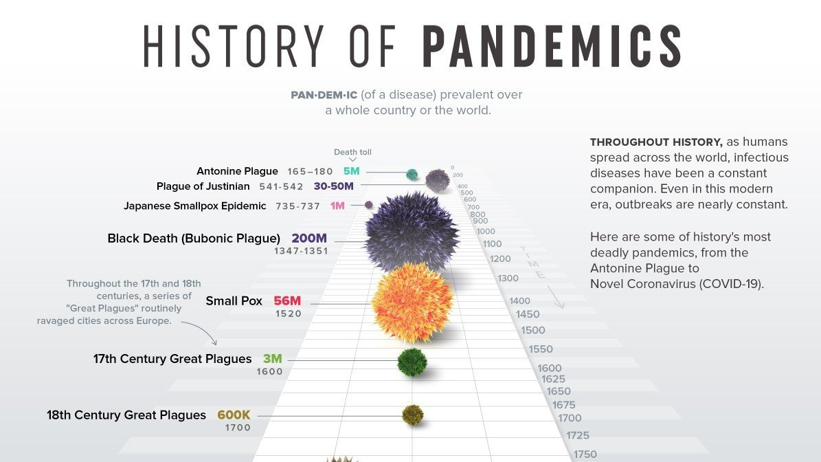Visualizing the History of Pandemics