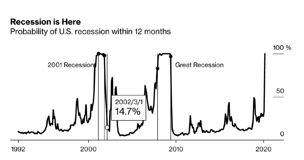 U.S. Recession Model at 100% Confirms Downturn Is Already Here